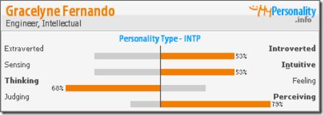my personality score